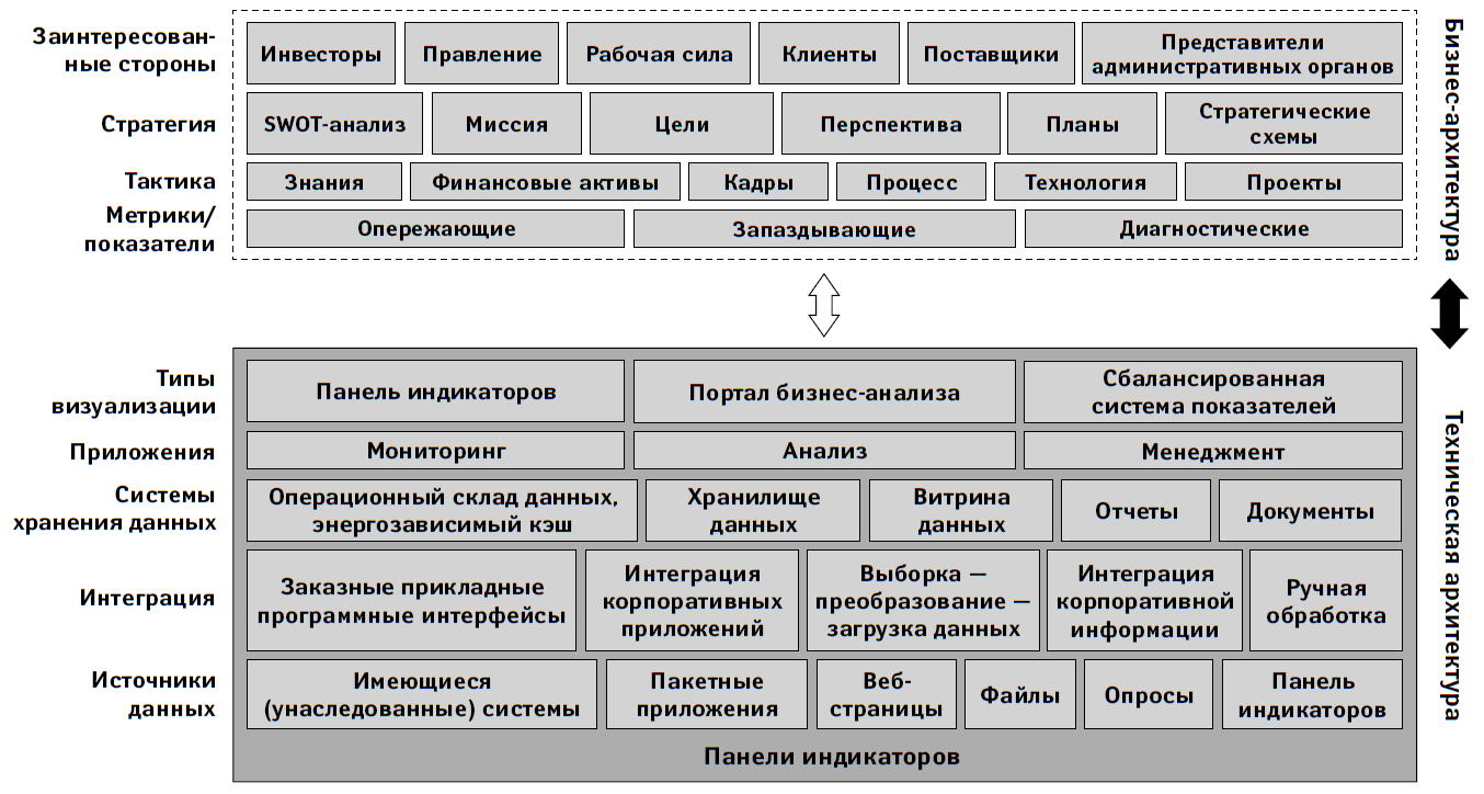 Архитектура панели индикаторов