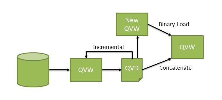 Типы загрузок данных в приложение qlikview