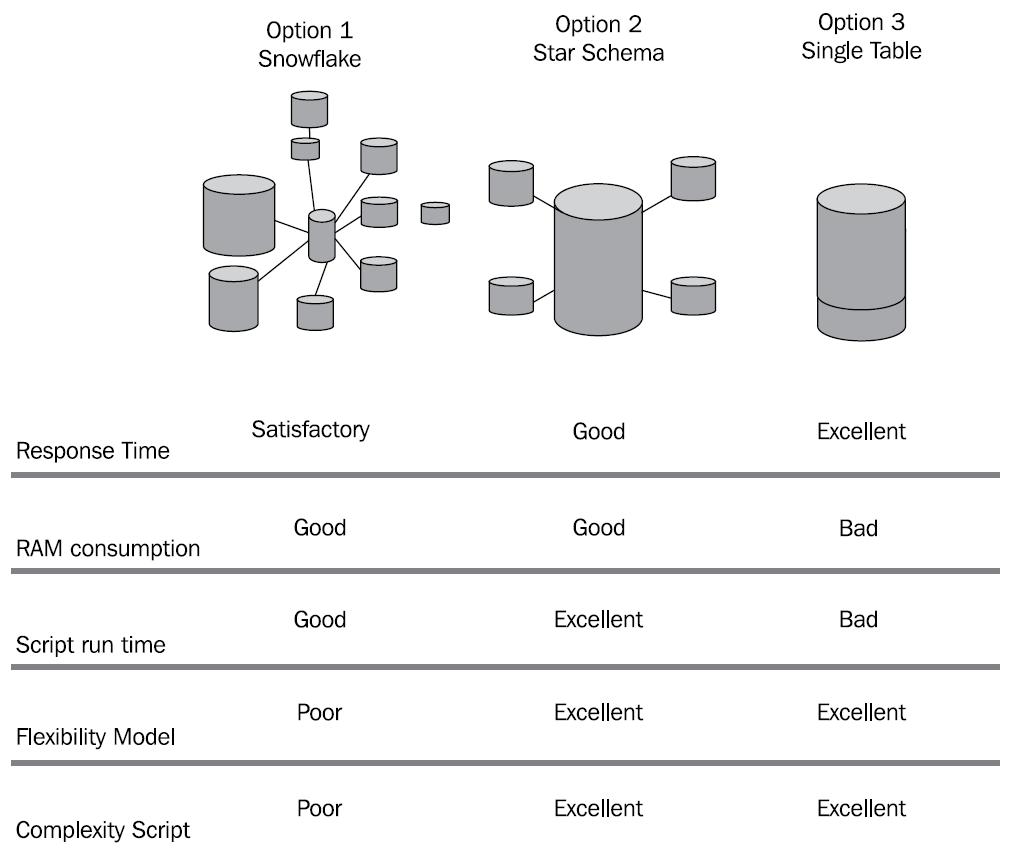 Таблица плюсов и минусов различных подходов к моделированию в Qlikview