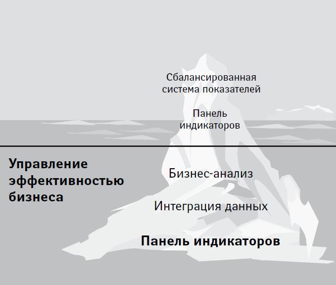 Контекст существования панелей индикаторов