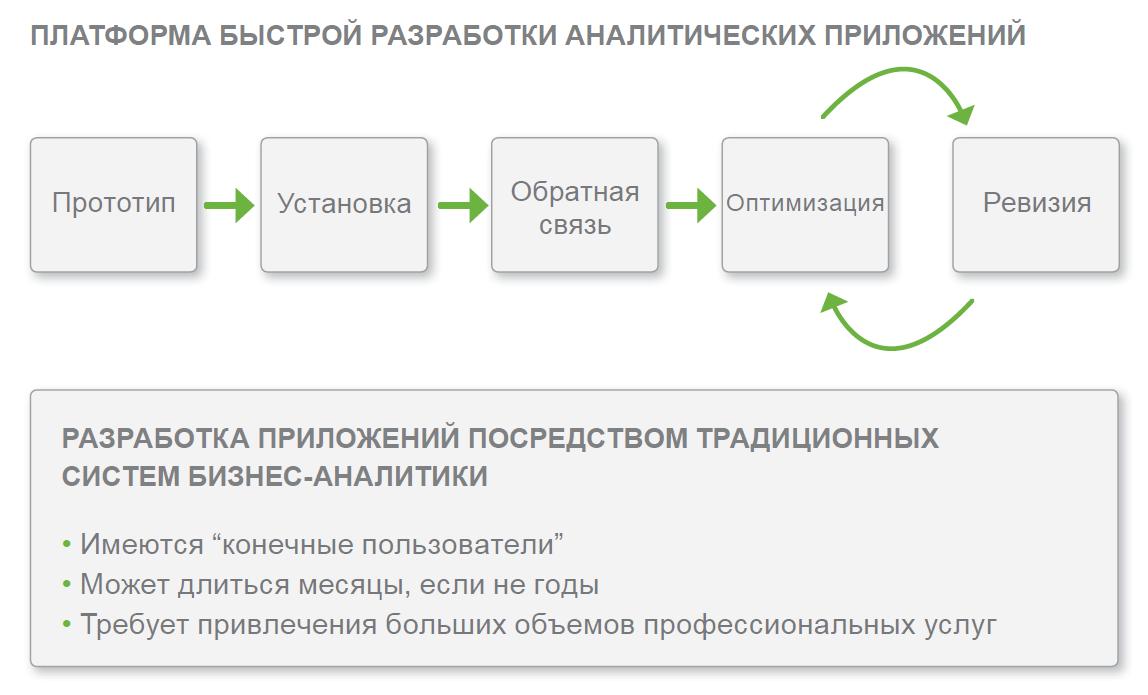 Простой ход создания информационных моделей в QlikView