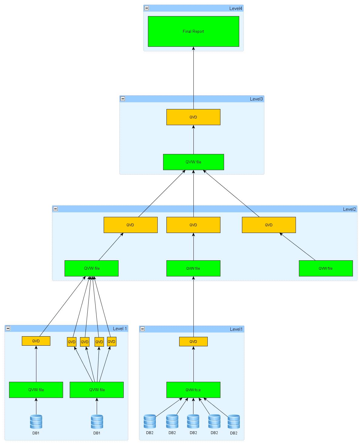 Уровни обработки данных в QlikView