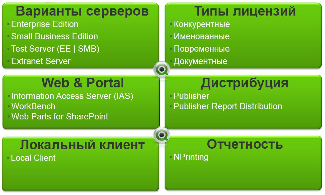 gibkoe_licenzirovanie_qlikview