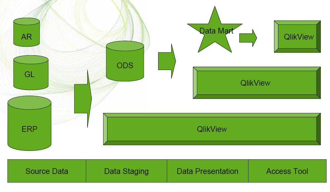 Как могут использоваться источники данных в QlikView