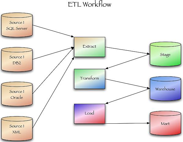 primer_schemi_etl_processa