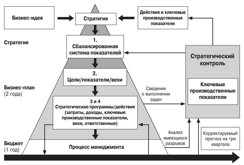 Процесс стратегического контроля в компании