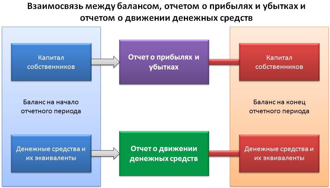 Взаимосвязи между основными формами финансовой отчетности