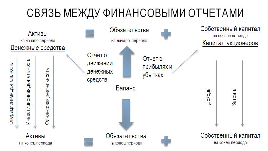 Взаимосвязь между финансовыми отчетами