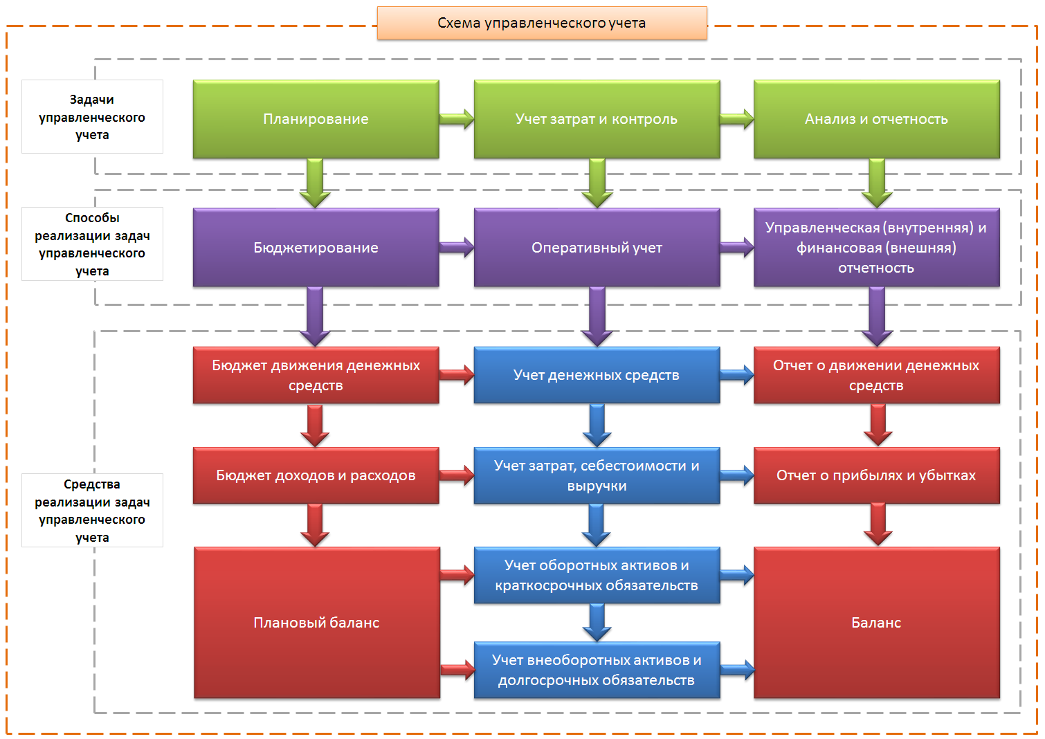 Аналитический учет в таблицах и схемах
