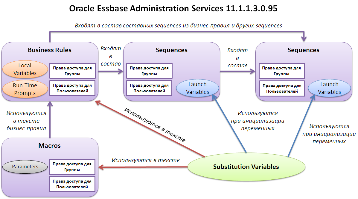 Иллюстрация настройки прав доступа для бизнес-правил, sequences и макросов (Essbase Security)