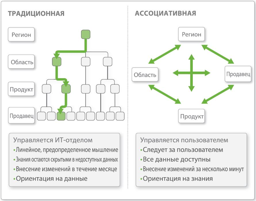tradicionnaya_i_associativnaya_systema