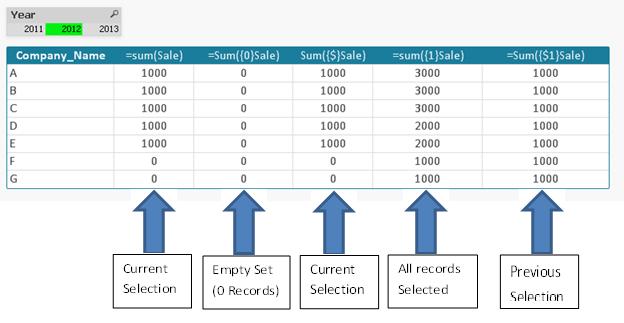 Использование идентификаторов в qlikview для анализа множеств