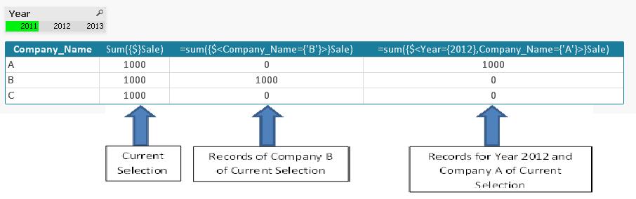 Анализ множеств в Qlikview - модификаторы