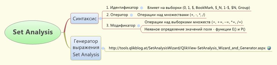 Set_Analysis_QlikView_BI_complex