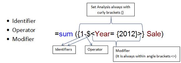 Set Analysis Синтаксис в QlikView