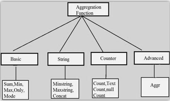 Функции агрегирования в QlikView
