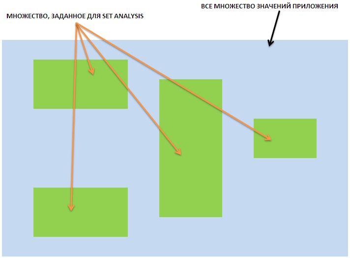 """Иллюстрация понятия """"множество"""" в qlikview (set analysis или Анализ множеств)"""