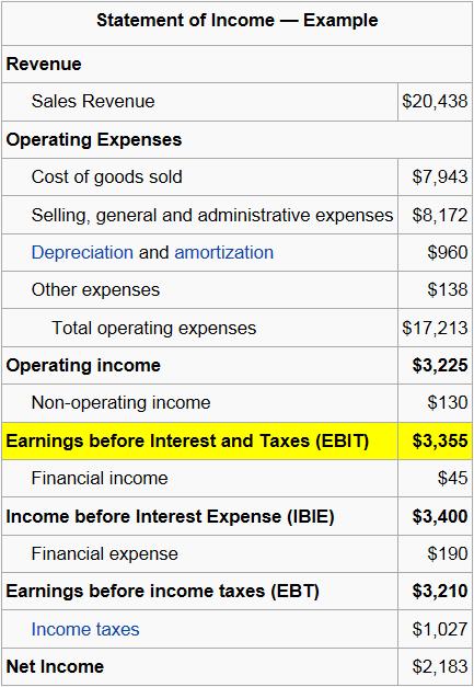 Пример формирования отчета о прибыли