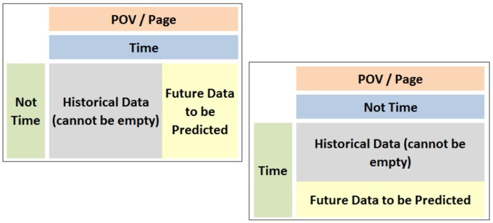 Правильная структура формы для активации модуля «Predictive Planning»