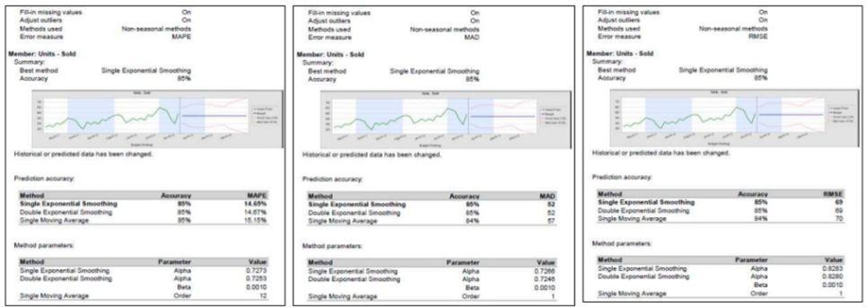methods_nonseasonal
