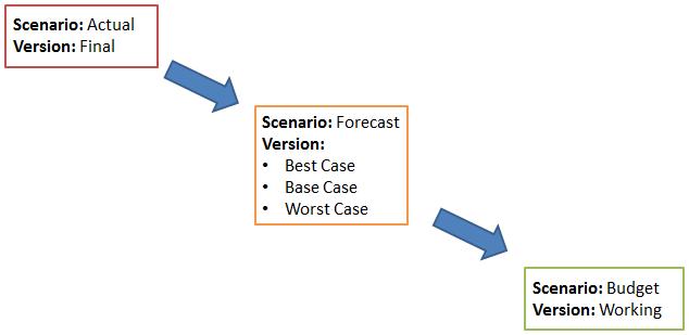 Цепочка прогнозирования