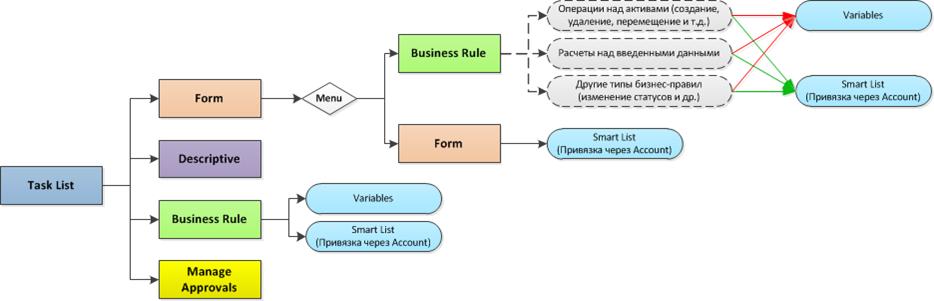 functional_relationships_between_elements_of_application