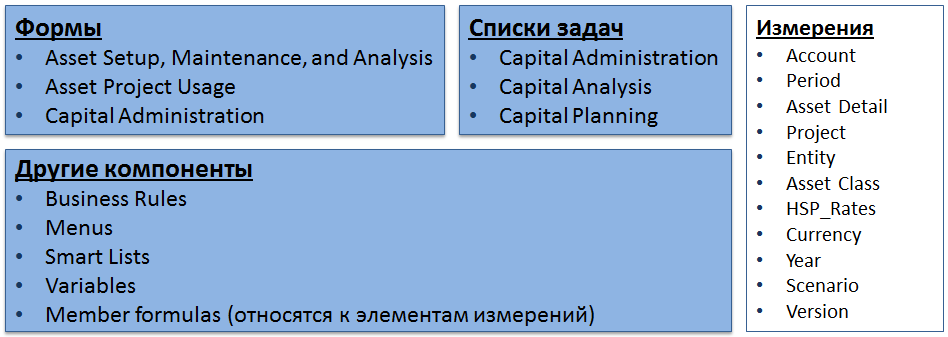 structural_components_of_application