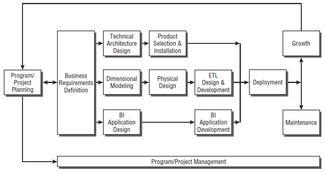 DW/BI Lifecycle Roadmap