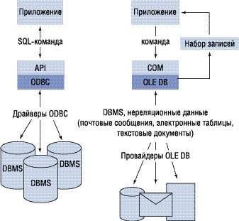 Сравнение архитектуры OLE DB и ODBC