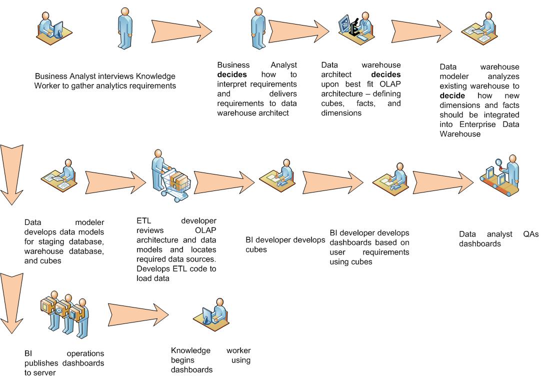 Traditional_BI_workflow