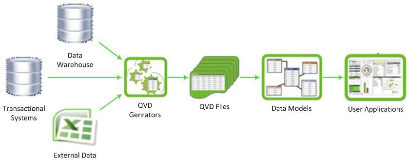 enterprise_data_flow