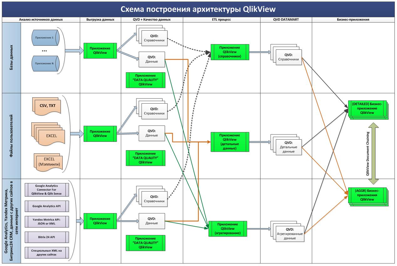 Процесс загрузки данных в QlikView
