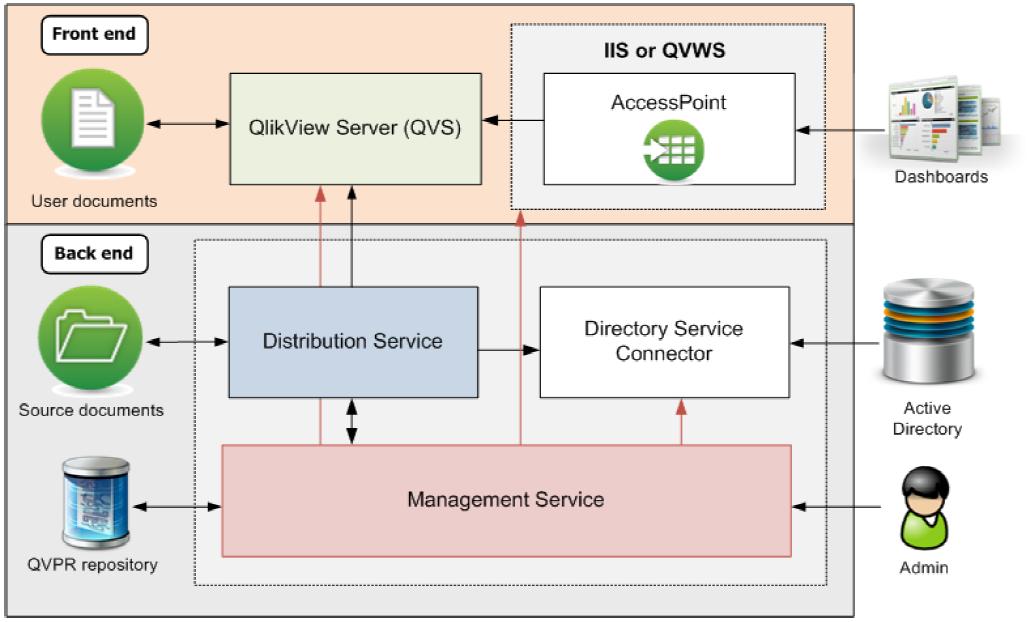 Структура платформы QlikView