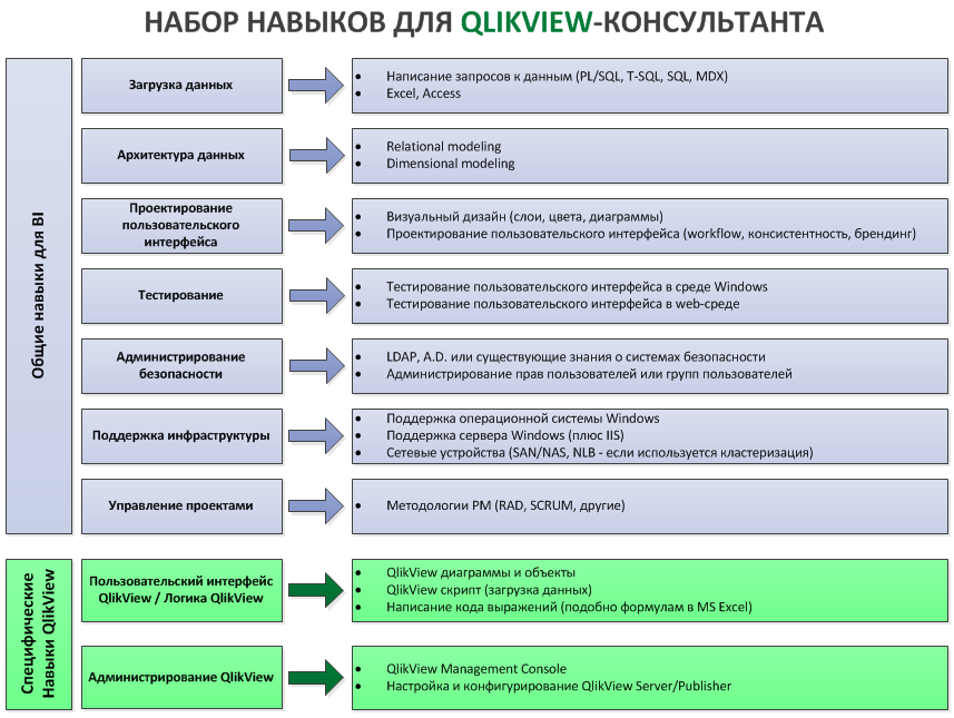 карта навыков QlikView консультанта