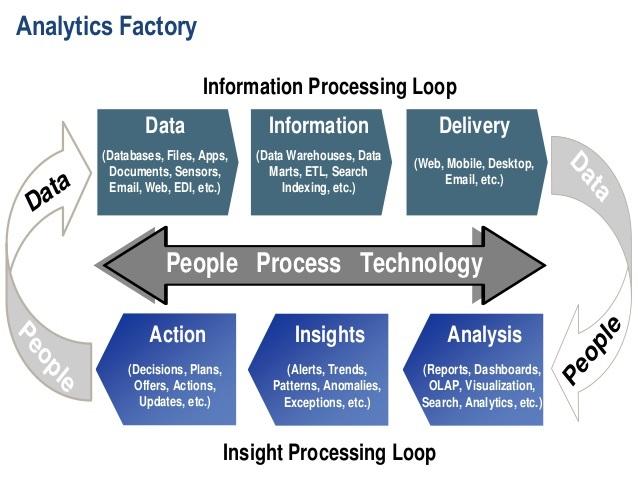 Производственный процесс бизнес-аналитики