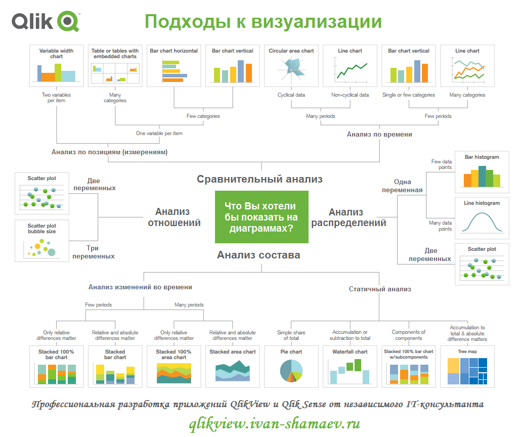 Подходы к визуализации в QlikView