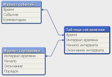 IntervalMatch с применением составного ключа
