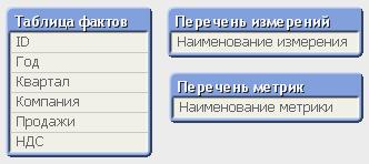 Модель данных для Ad-hoc отчета QlikView