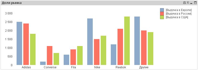 Диаграмма типа Bar Chart в QlikView