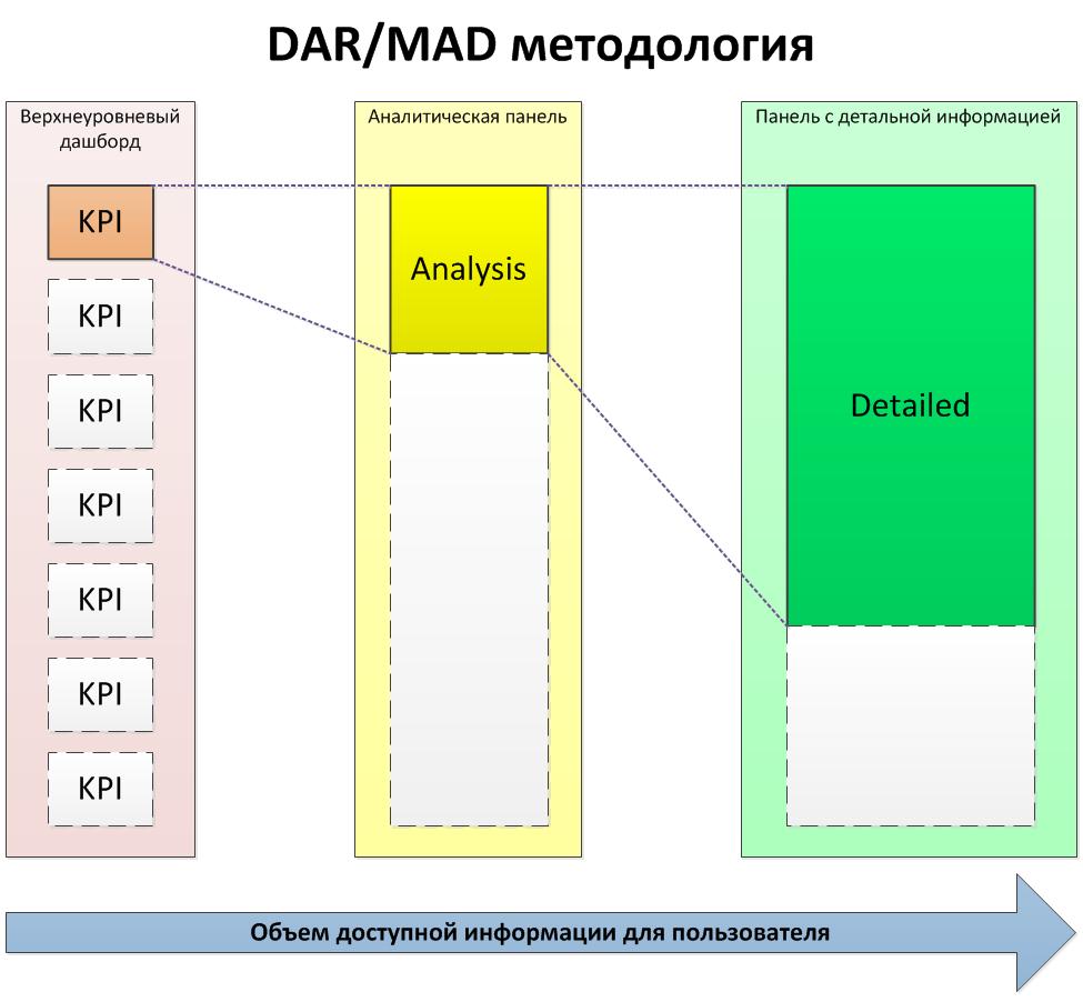 DAR MAD Методология в QlikView