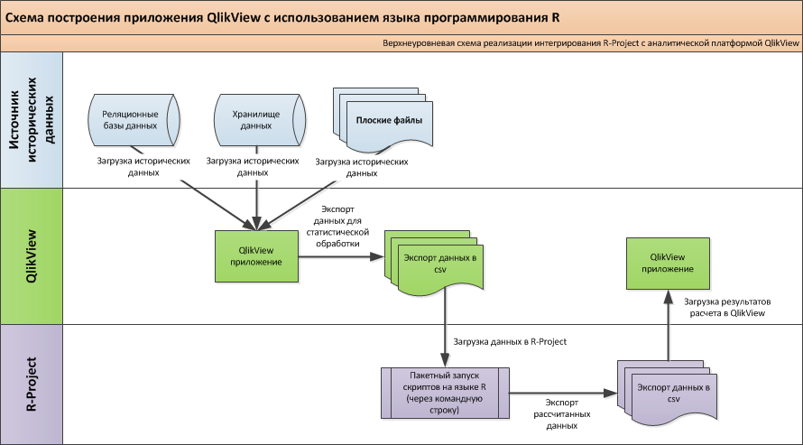 integration_qlikview_and_r_project