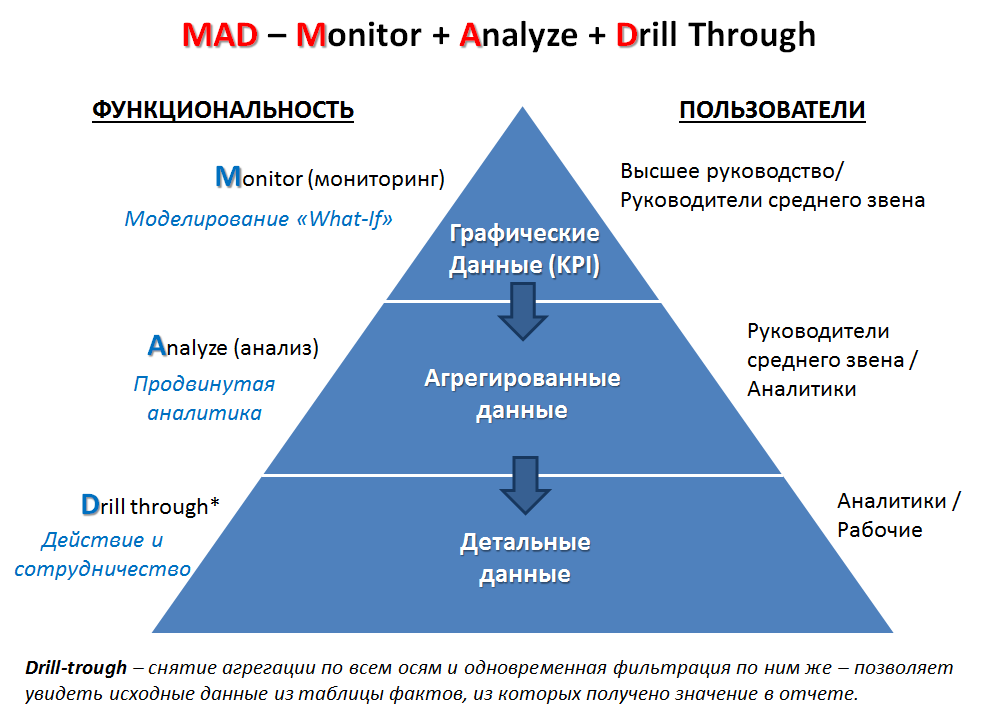 mad_framework