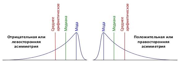 ассиметрия и медиана в qlikview