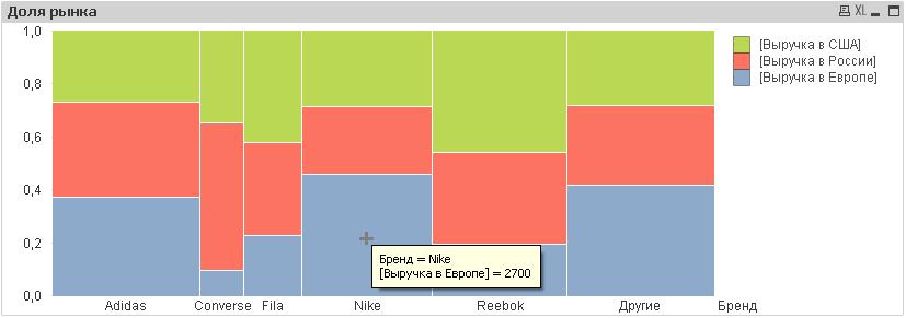 Диаграмма типа Mekko Chart в QlikView