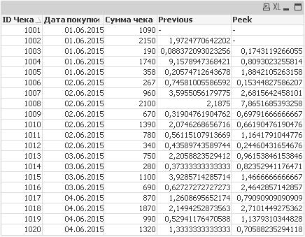 Результирующая таблица после применения функций peek и previous