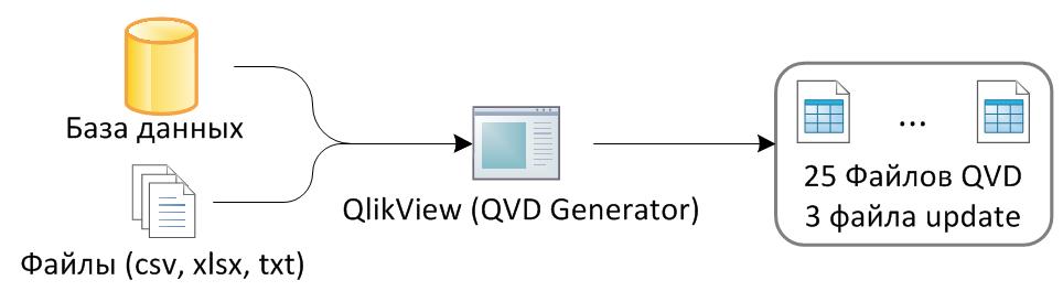 qlikview инкрементальная загрузка данных в QVD