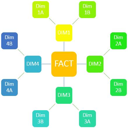 snowflake_schema_qlikview_data_model