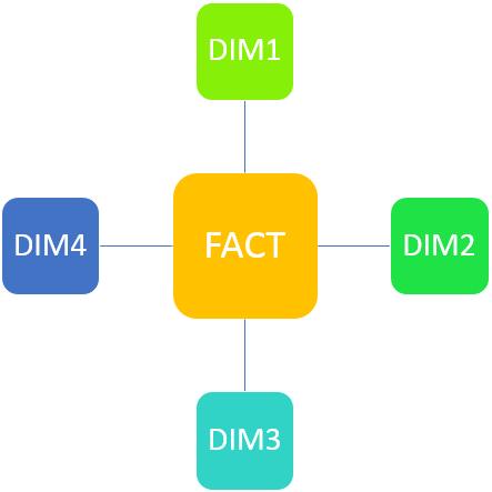 star_schema_qlikview_data_model