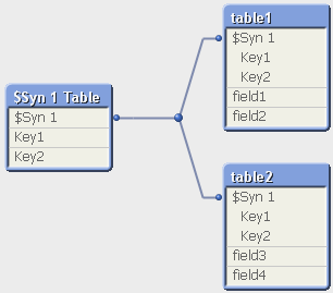Синтетический ключ в QlikView