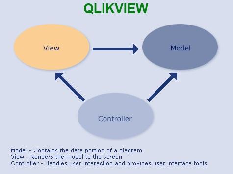 qdf_mvc_framework_qlikview